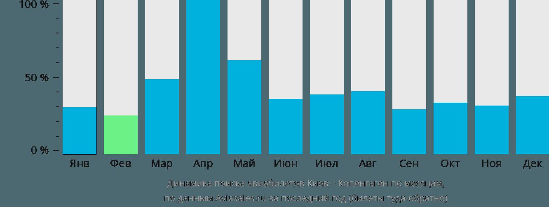 Динамика поиска авиабилетов из Киева в Копенгаген по месяцам
