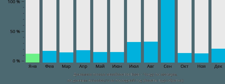 Динамика поиска авиабилетов из Киева в Чэнду по месяцам