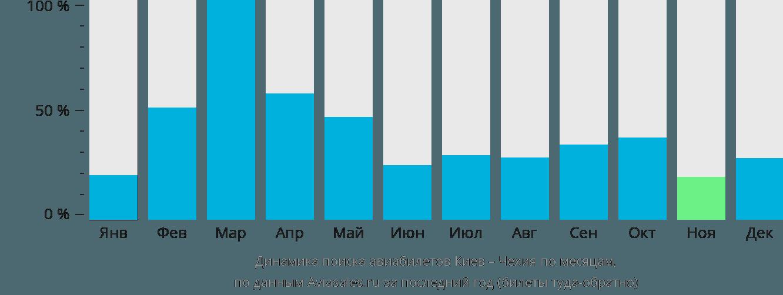 Динамика поиска авиабилетов из Киева в Чехию по месяцам