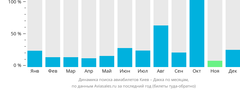 Динамика поиска авиабилетов из Киева в Дакку по месяцам