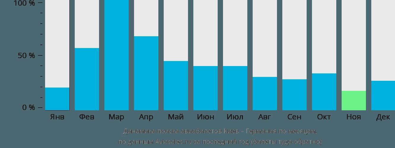 Динамика поиска авиабилетов из Киева в Германию по месяцам