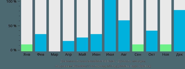 Динамика поиска авиабилетов из Киева в Дуалу по месяцам