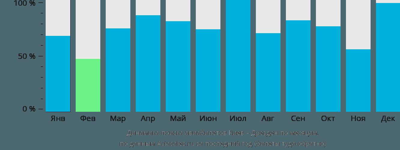 Динамика поиска авиабилетов из Киева в Дрезден по месяцам