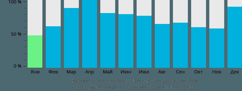 Динамика поиска авиабилетов из Киева в Дюссельдорф по месяцам