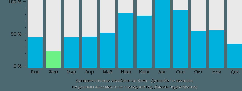 Динамика поиска авиабилетов из Киева в Душанбе по месяцам