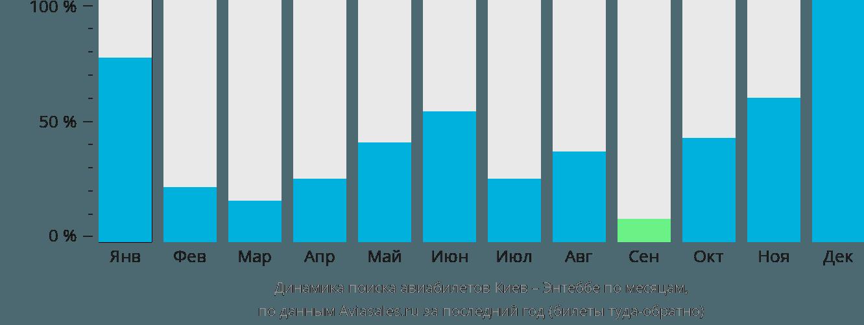 Динамика поиска авиабилетов из Киева в Энтеббе по месяцам