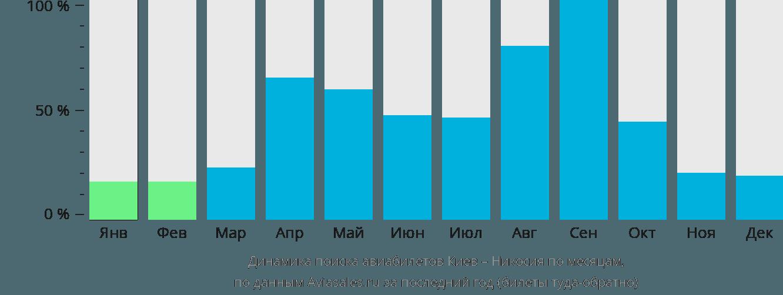 Динамика поиска авиабилетов из Киева в Эрджан по месяцам
