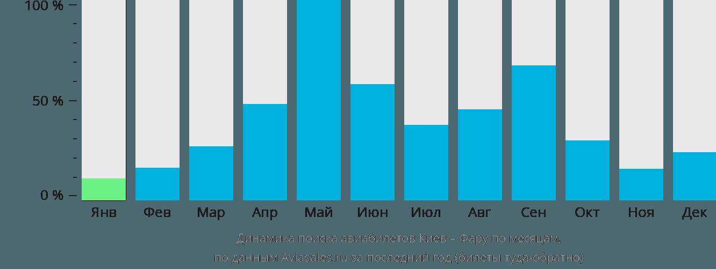 Динамика поиска авиабилетов из Киева в Фару по месяцам