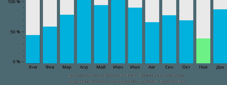 Динамика поиска авиабилетов из Киева в Мемминген по месяцам