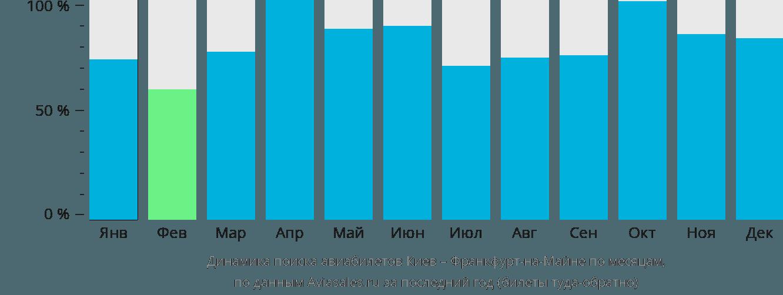 Динамика поиска авиабилетов из Киева во Франкфурт-на-Майне по месяцам