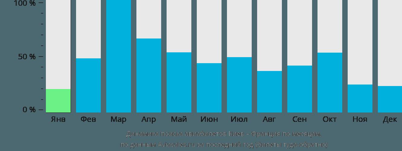 Динамика поиска авиабилетов из Киева во Францию по месяцам