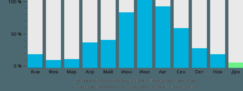 Динамика поиска авиабилетов из Киева в Геленджик по месяцам