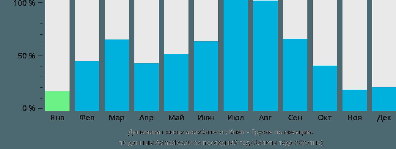 Динамика поиска авиабилетов из Киева в Грузию по месяцам