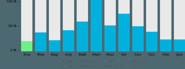 Динамика поиска авиабилетов из Киева в Глазго по месяцам