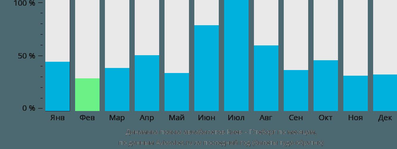 Динамика поиска авиабилетов из Киева в Гётеборг по месяцам