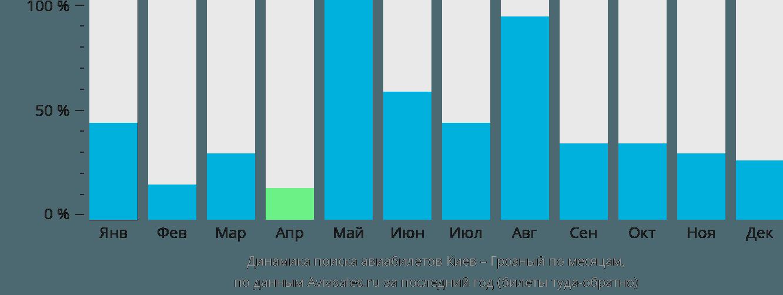 Динамика поиска авиабилетов из Киева в Грозный по месяцам
