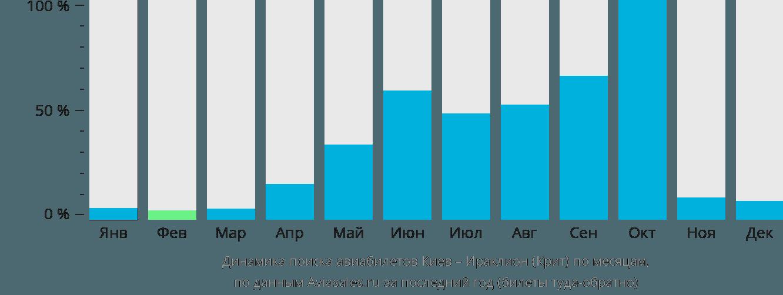 Динамика поиска авиабилетов из Киева в Ираклион (Крит) по месяцам