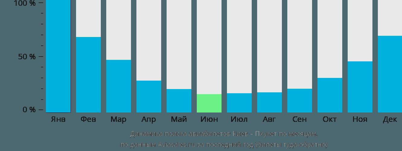 Динамика поиска авиабилетов из Киева на Пхукет по месяцам