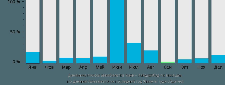 Динамика поиска авиабилетов из Киева в Хайдарабад по месяцам