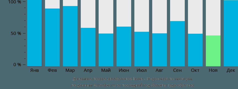 Динамика поиска авиабилетов из Киева в Индонезию по месяцам