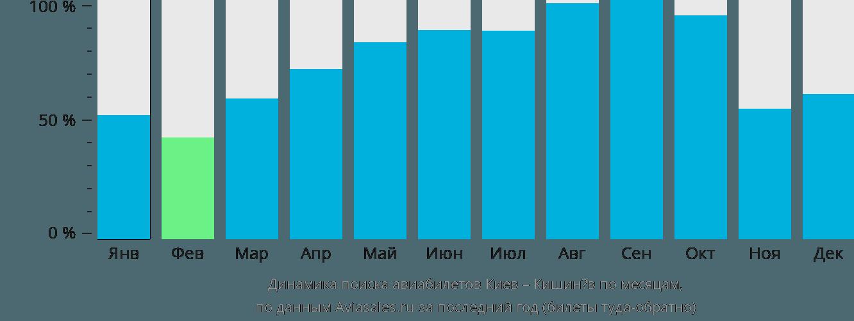 Динамика поиска авиабилетов из Киева в Кишинёв по месяцам