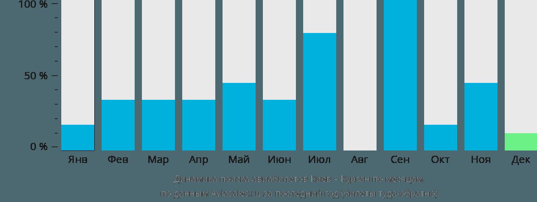 Динамика поиска авиабилетов из Киева в Курган по месяцам
