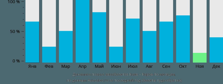 Динамика поиска авиабилетов из Киева в Киров по месяцам