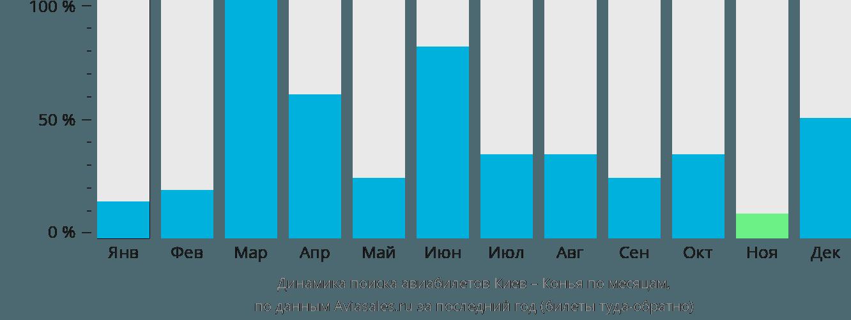 Динамика поиска авиабилетов из Киева в Конью по месяцам