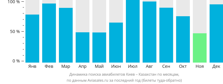 Динамика поиска авиабилетов из Киева в Казахстан по месяцам