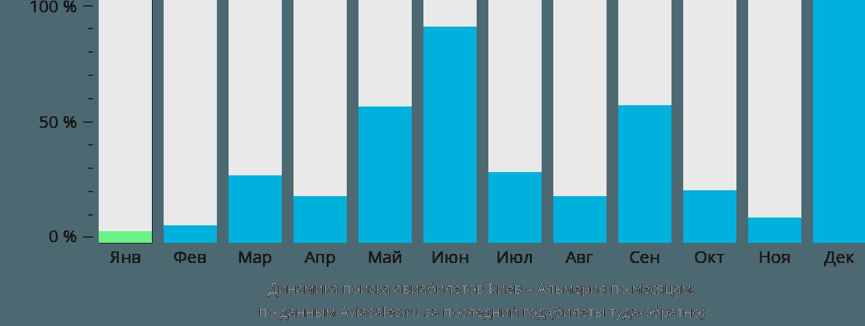 Динамика поиска авиабилетов из Киева в Альмерию по месяцам