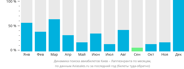 Динамика поиска авиабилетов из Киева в Лаппеенранту по месяцам