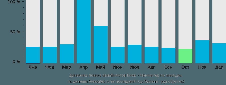 Динамика поиска авиабилетов из Киева в Манчестер по месяцам