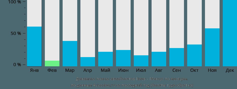 Динамика поиска авиабилетов из Киева в Манаус по месяцам