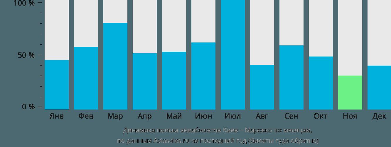 Динамика поиска авиабилетов из Киева в Марокко по месяцам