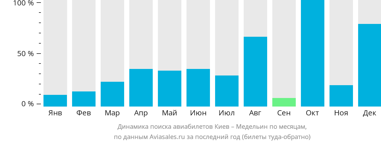 Динамика поиска авиабилетов из Киева в Медельин по месяцам