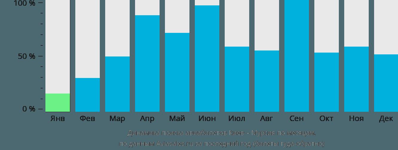 Динамика поиска авиабилетов из Киева в Мурсию по месяцам