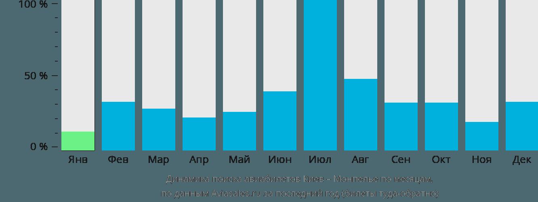 Динамика поиска авиабилетов из Киева в Монпелье по месяцам