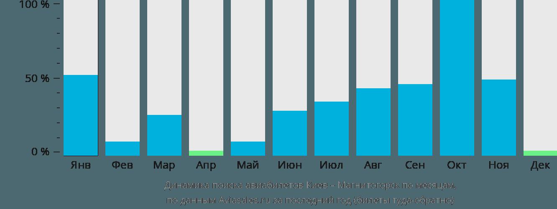 Динамика поиска авиабилетов из Киева в Магнитогорск по месяцам