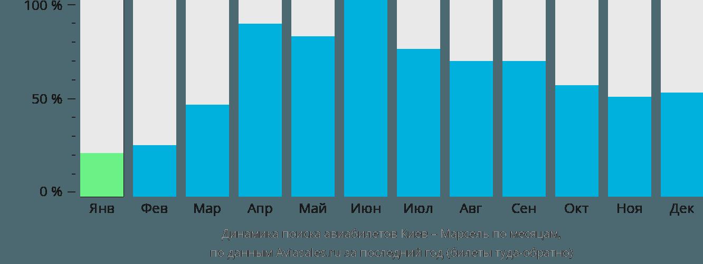 Динамика поиска авиабилетов из Киева в Марсель по месяцам