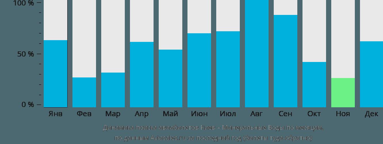 Динамика поиска авиабилетов из Киева в Минеральные воды по месяцам