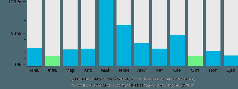Динамика поиска авиабилетов из Киева в Миннеаполис по месяцам