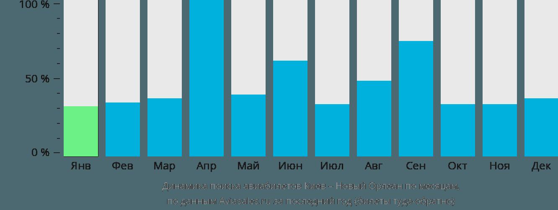 Динамика поиска авиабилетов из Киева в Новый Орлеан по месяцам