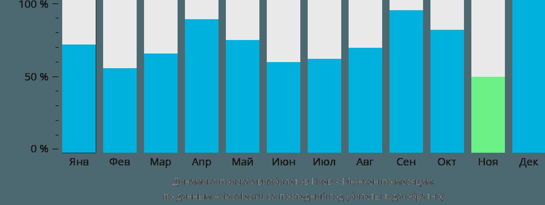 Динамика поиска авиабилетов из Киева в Мюнхен по месяцам