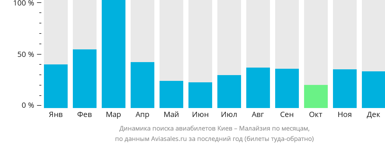 Динамика поиска авиабилетов из Киева в Малайзию по месяцам