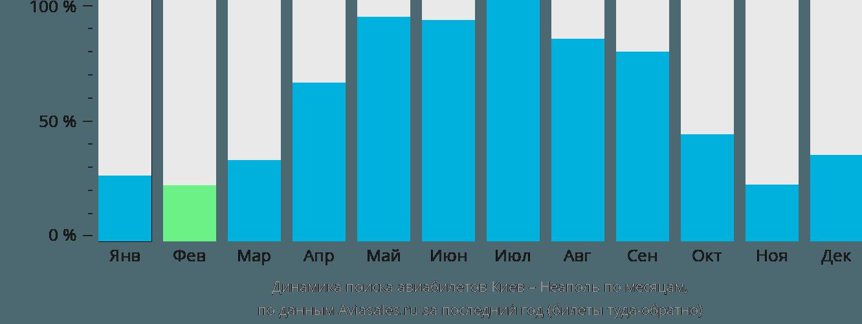 Динамика поиска авиабилетов из Киева в Неаполь по месяцам