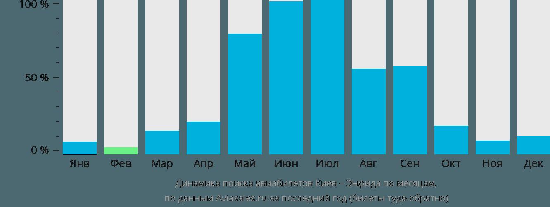 Динамика поиска авиабилетов из Киева в Энфидху по месяцам