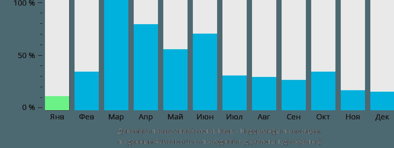 Динамика поиска авиабилетов из Киева в Нидерланды по месяцам