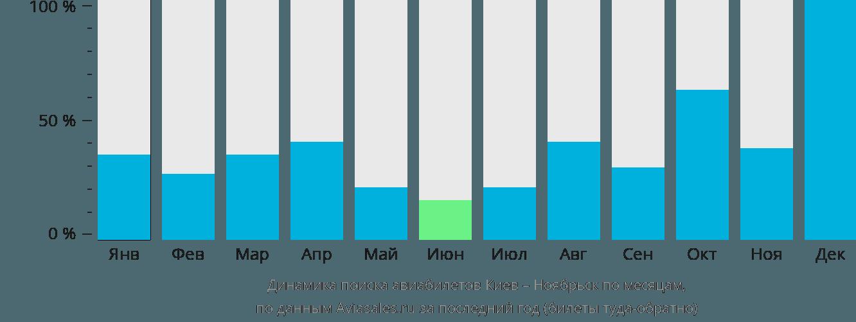 Динамика поиска авиабилетов из Киева в Ноябрьск по месяцам