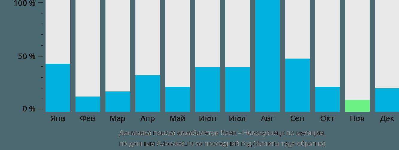 Динамика поиска авиабилетов из Киева в Новокузнецк по месяцам