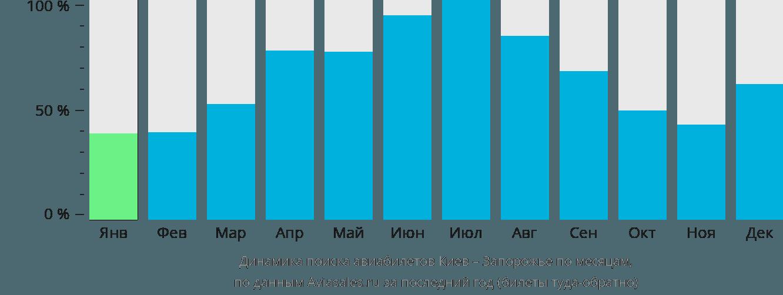 Динамика поиска авиабилетов из Киева в Запорожье по месяцам
